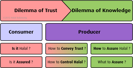 Picture showing the Halal Balancing™ Concept
