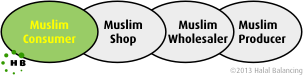 Picture of a Muslim Chain of Trust